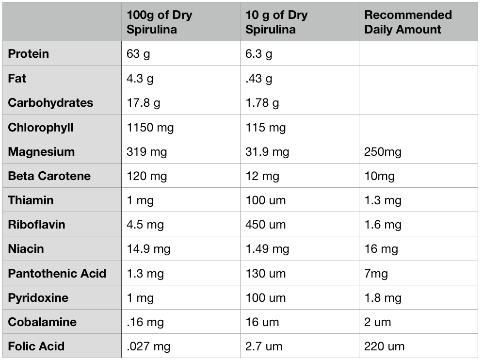 Spirulina nutritional information