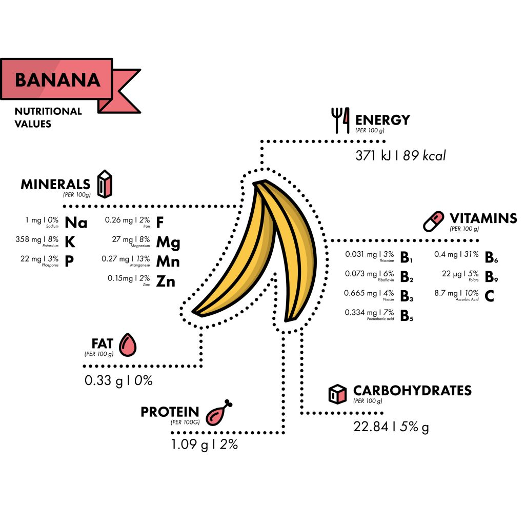 nutrition - rich in potassium